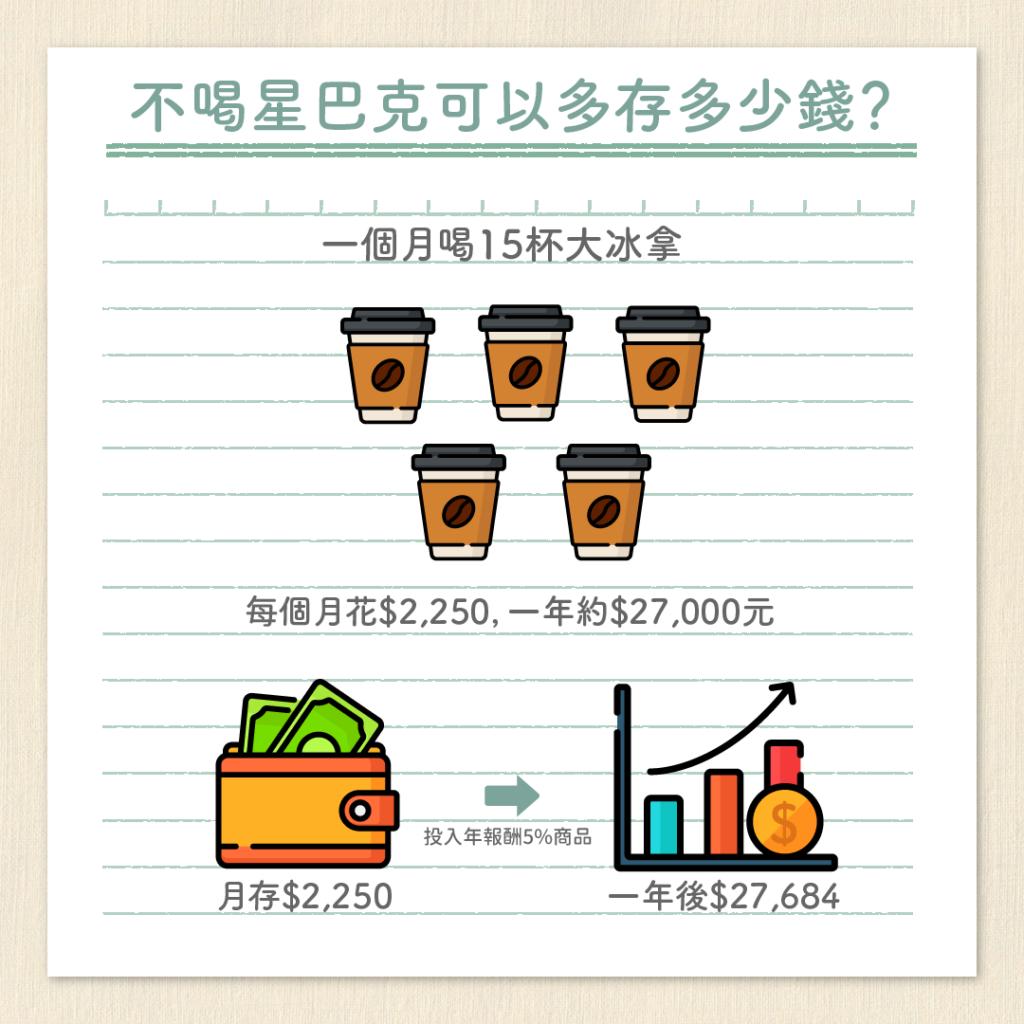小資族不喝咖啡可以存多少錢